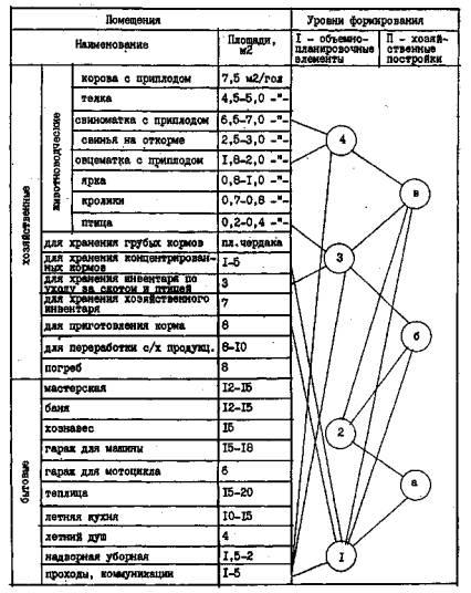 объемно-планировочные элементы