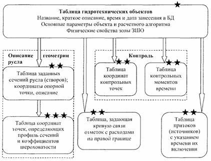Структурная схема базы данных