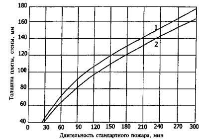 Железобетонные плиты огнестойкость класс ребристых плит перекрытия