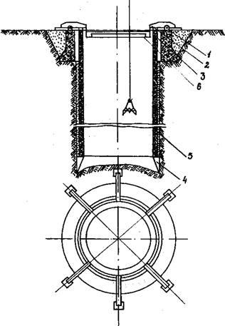 Рис.5 Схема погружения колодца