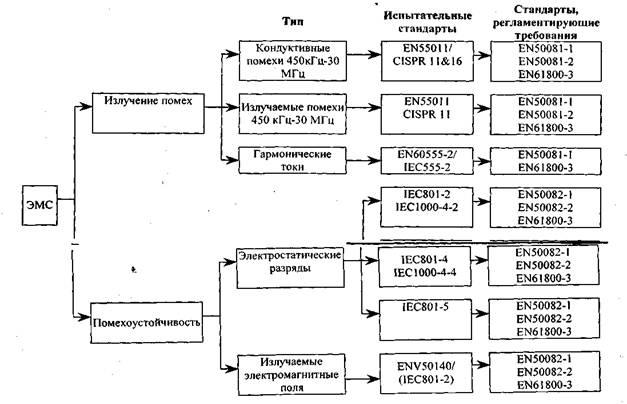 частотно-регулируемого