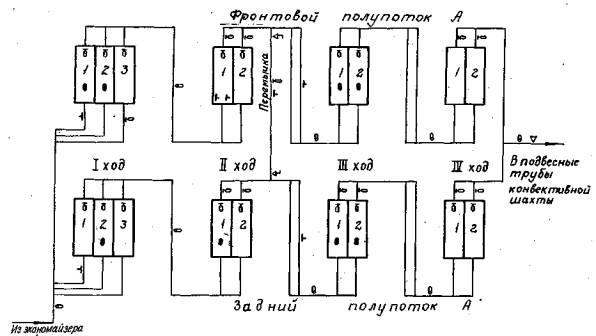Примерные схемы измерений