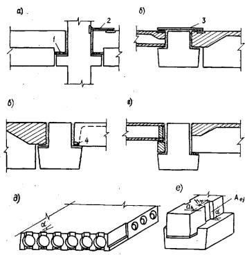 опирания ребристых плит