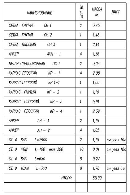 Рис. 4. Спецификация арматуры