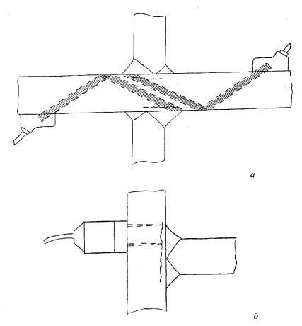 Рисунок 7.1 - Схема контроля