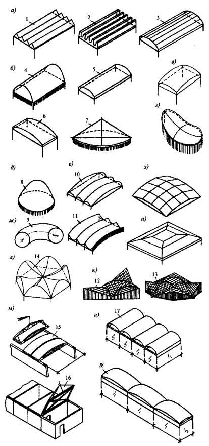 Железобетонная оболочка куплю железобетонные конструкции