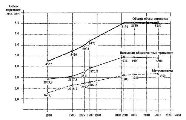 за 1970-2001 гг. и прогноз