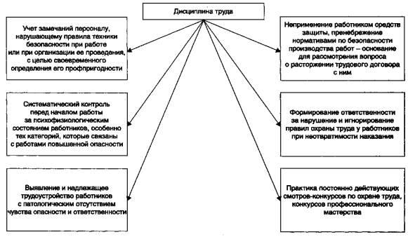 график работы охраны:
