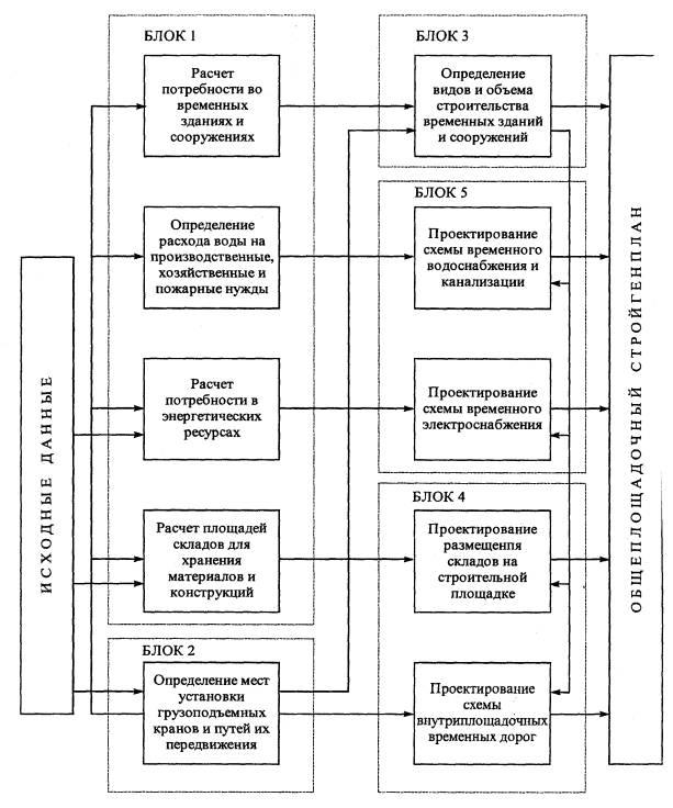 Блок-схемы проектирования