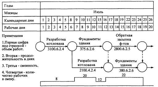 график строительства дома образец