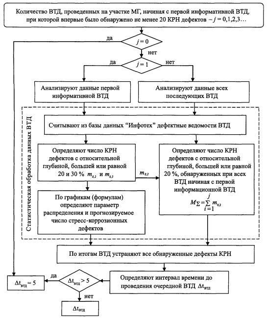 Рисунок 8 - Структурная схема