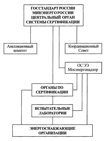 Правила Система сертификации