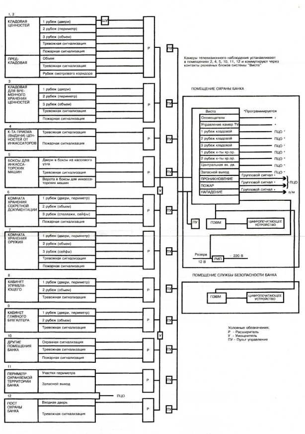Схема оборудования учреждения