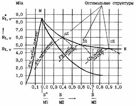 акт отбора кернов асфальтобетона образец - фото 8
