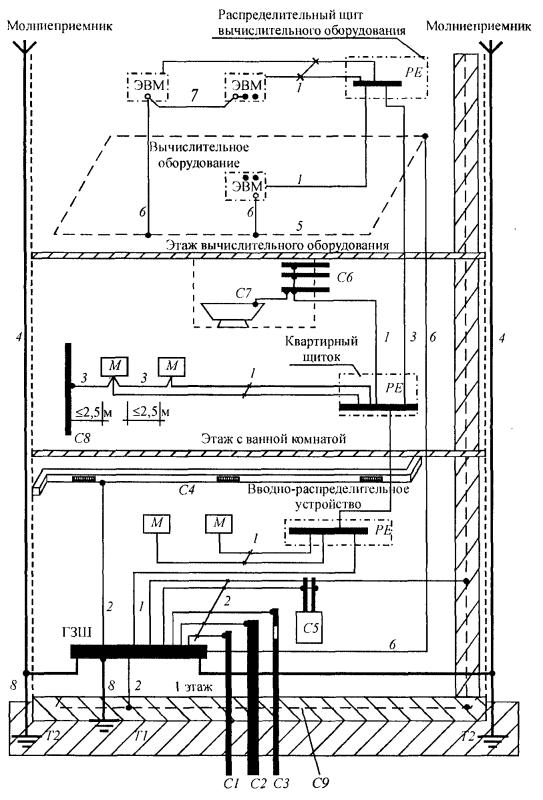 Журнал технической эксплуатации зданий и сооружений