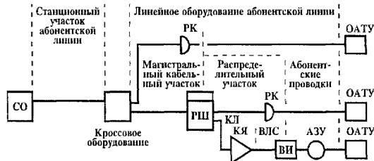 воздушная линия связи;