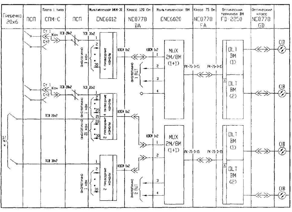 Схема расположения оборудования в лац