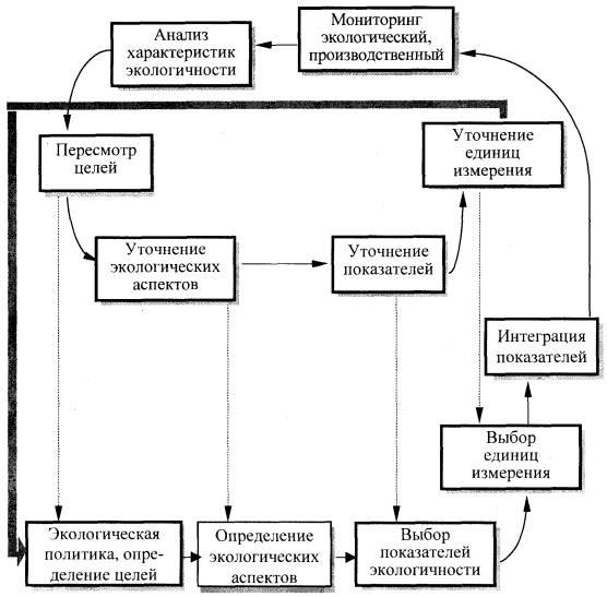 Схема оценки характеристик