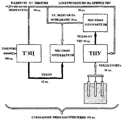 тепловых насосов в систему