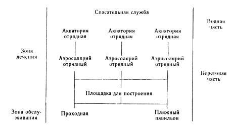 Структурная схема лечебных