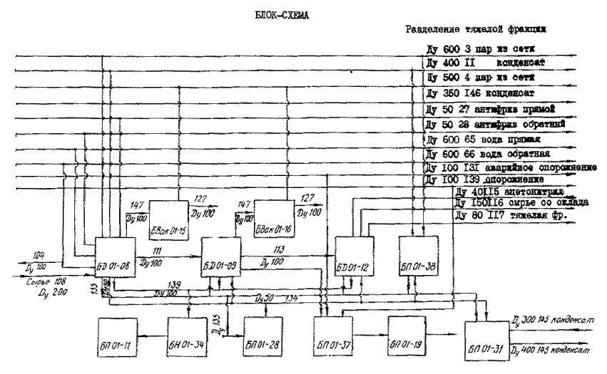 Пример выполнения блок-схемы