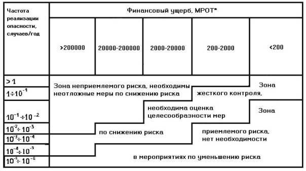 Матрица для определения