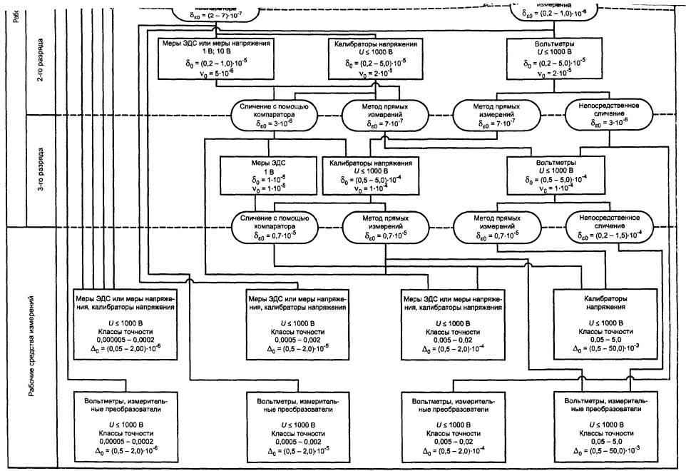 Поверочная схема для средств измерения объема жидкости