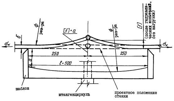 Схема замера угловой