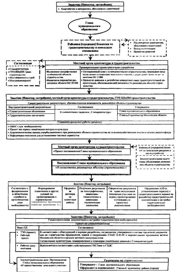 должностная инструкция технадзора по строительству - фото 11