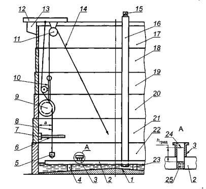 Схемы оборудования и измерения