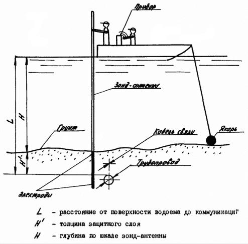 промер глубины дна реки