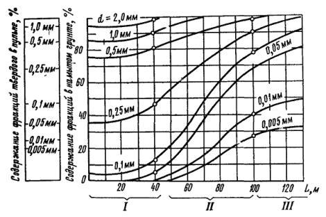 состава грунта по длине