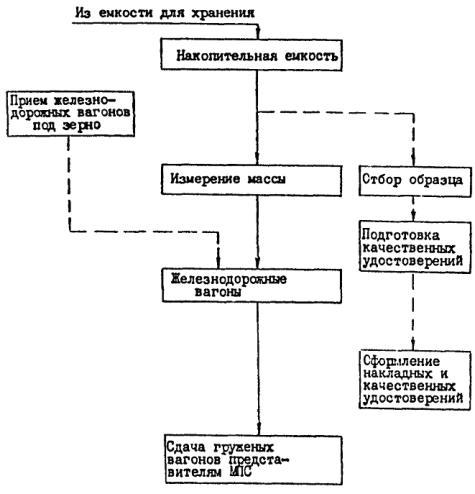 ВНТП 05-88 Нормы