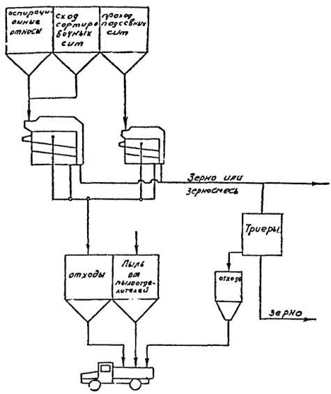 Рис. 9. Принципиальная схема обработки отходов.