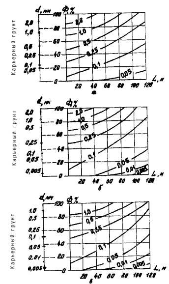Распределение фракций грунта Ф