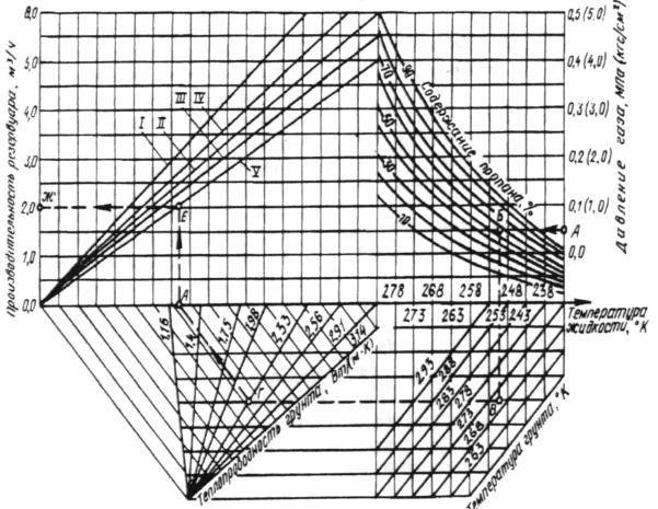 СНиП 2.04.08-87 Газоснабжение