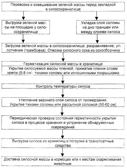 Схемы технологического