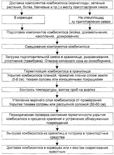 Б.2 - Схема технологического