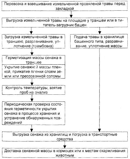 Б.3 - Схема технологического
