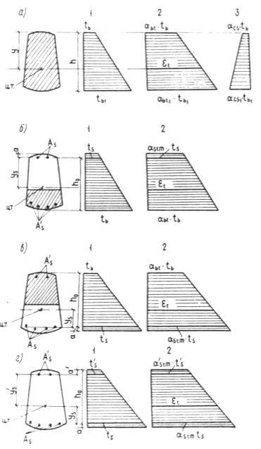 Схемы распределения температур
