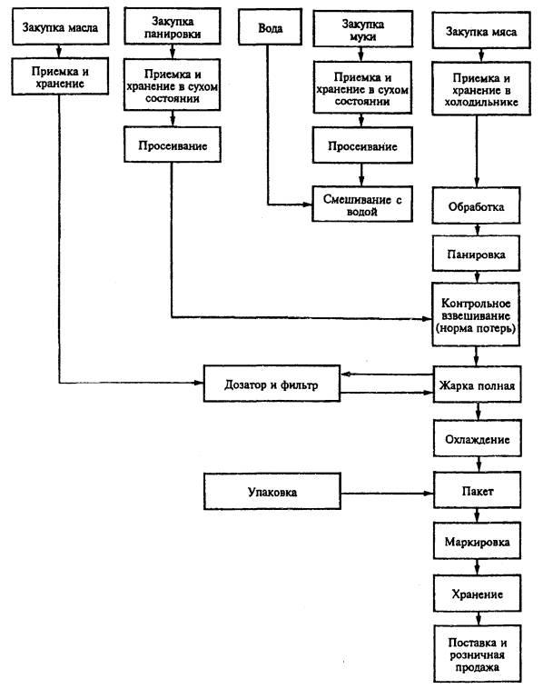 Пример построения блок-схемы