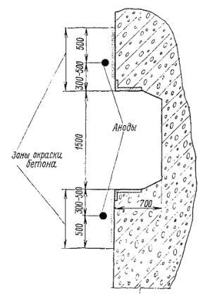 КС - катодные станции типа