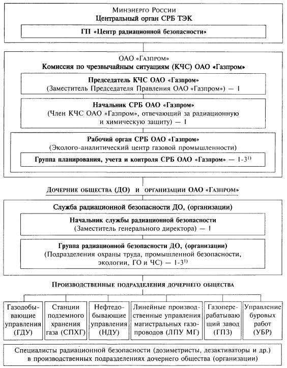 приказ о назначении лиц ответственных за радиационную безопасность образец - фото 5