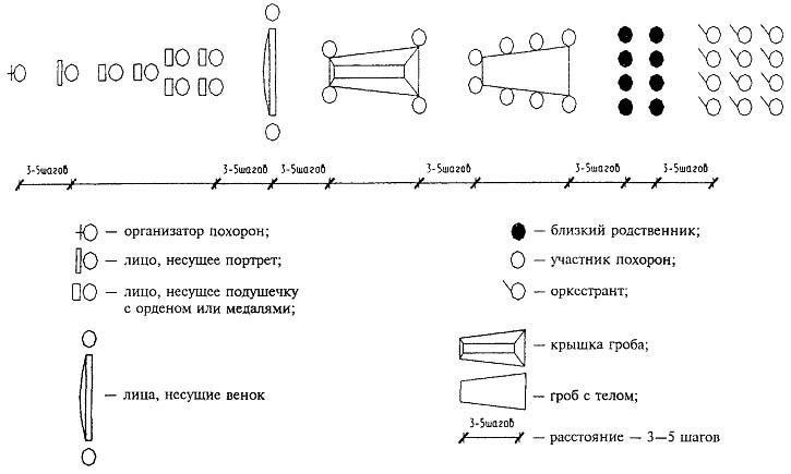 Рисунок 2 - Схема построения и