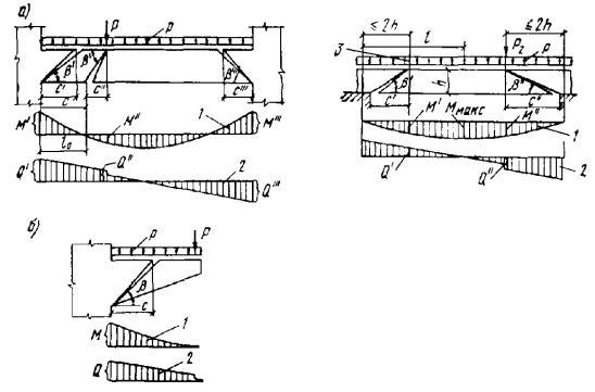 Рис. 14.  Схемы для определения угла наклонного сечения.