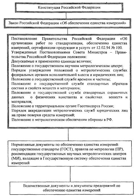 Инструкция ответственного за состояние метрологического обеспечения